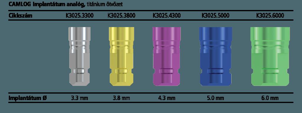 CAMLOG implantátum analógok